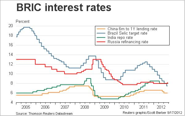Bric interest rates