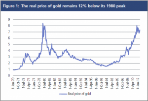 Real price of gold