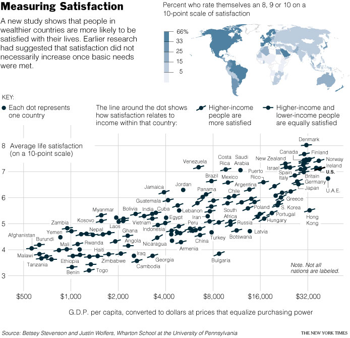 Satisfaction levels across the globe