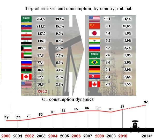 Oil reserves and consumption